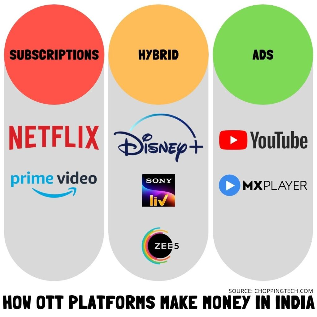 How OTT Platforms Make Money