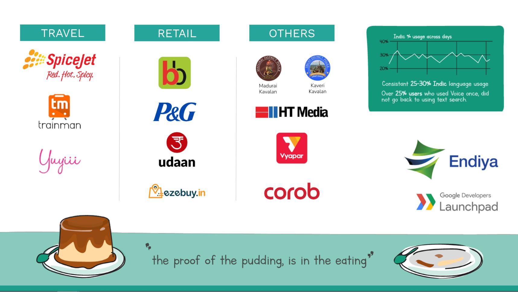 Brands using Slang Labs