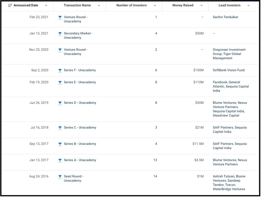 Unacademy has completed 11 funding rounds and raised $398.5 Million